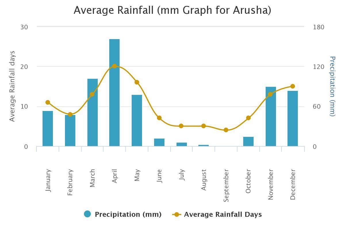 average precipitation arusha tanzania