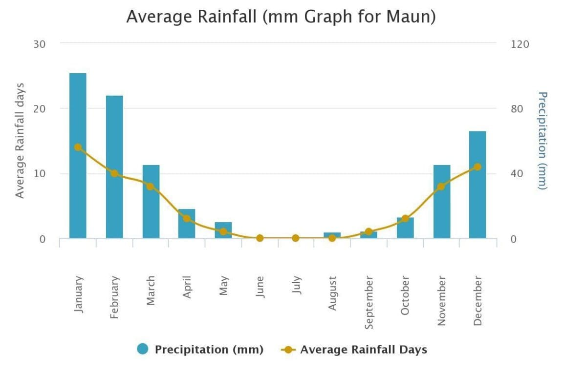 maun botswana average precipitation