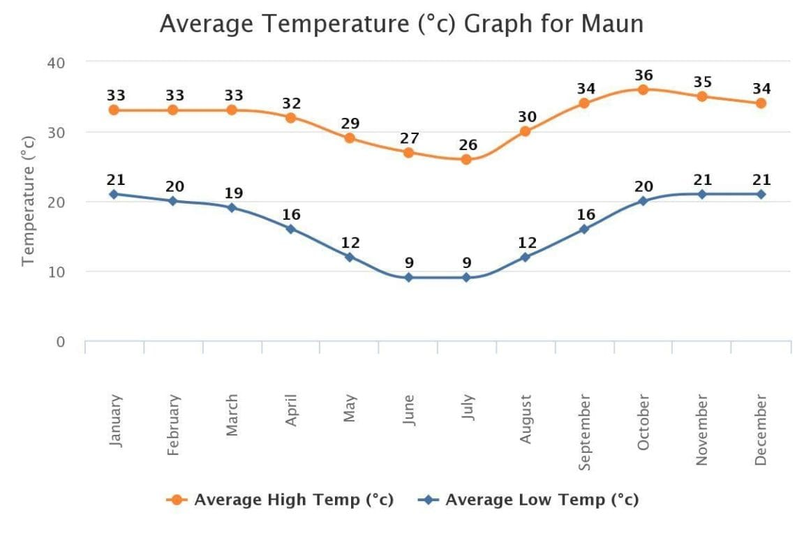 maun botswana average temperature